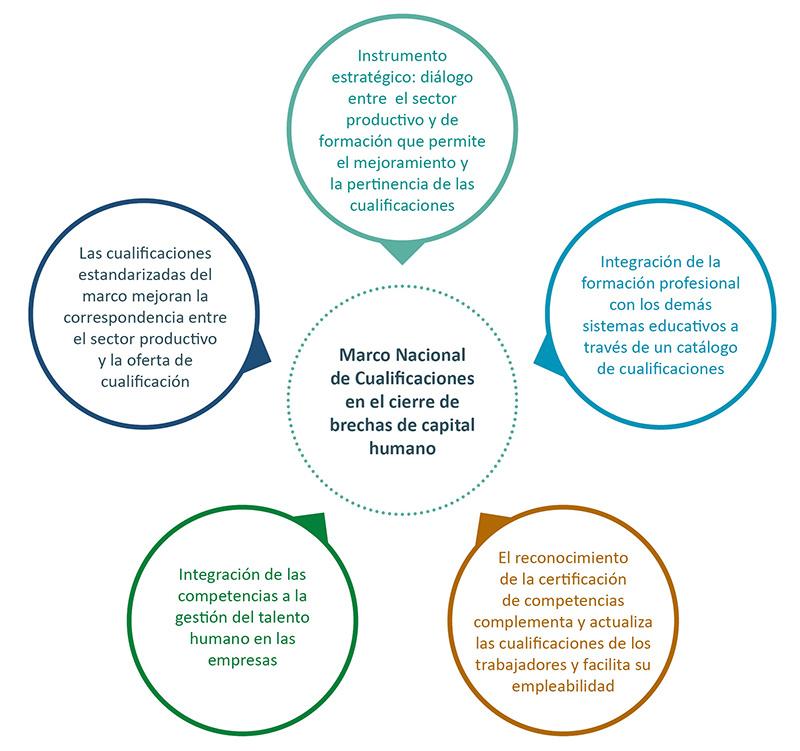 Certificación de Competencias Laborales y Marco de Cualificaciones ...