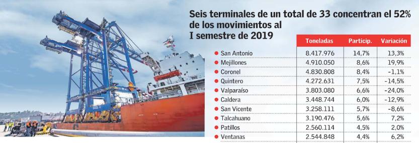 Carga de comercio exterior por puertos